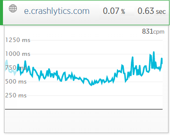 New Relic Crashlytics API