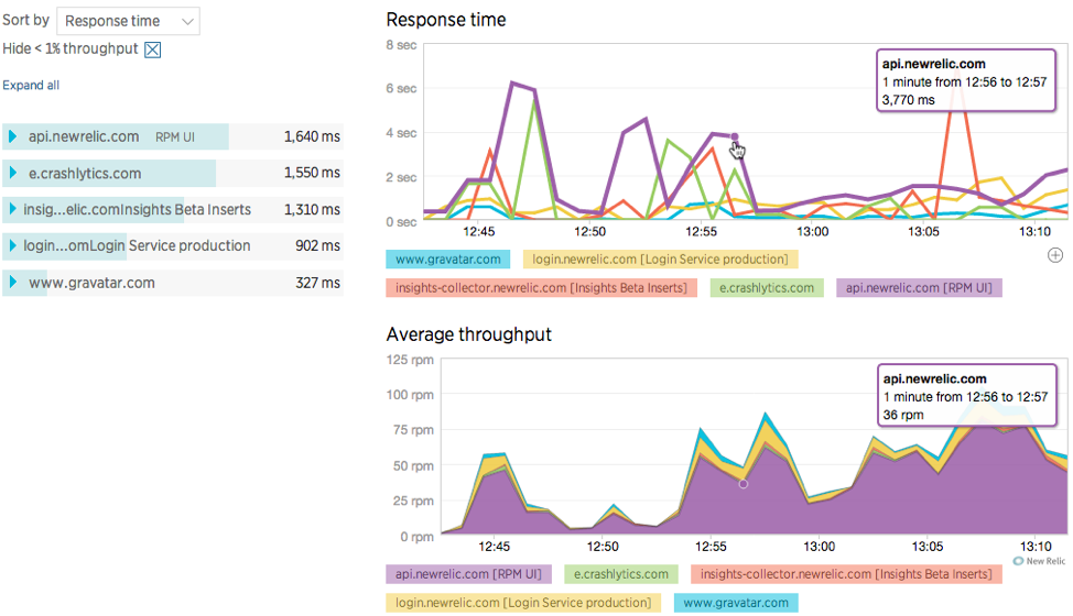 New Relic Http Requests